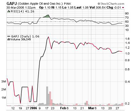 another gapj chart