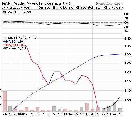 gapj stock chart